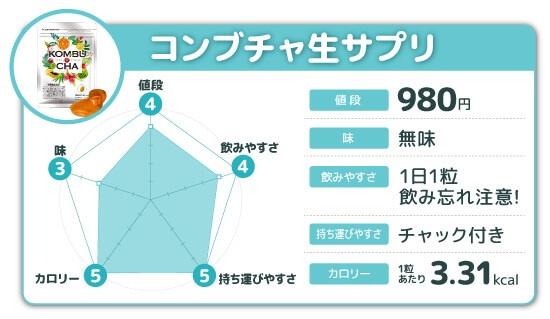 コンブチャ生サプリ レーダーチャート